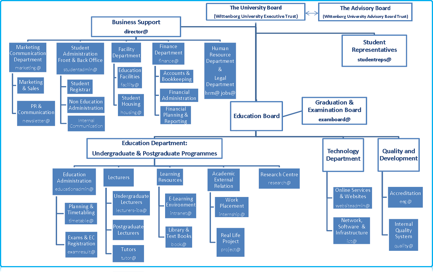 Wittenborg University Organisation Structure