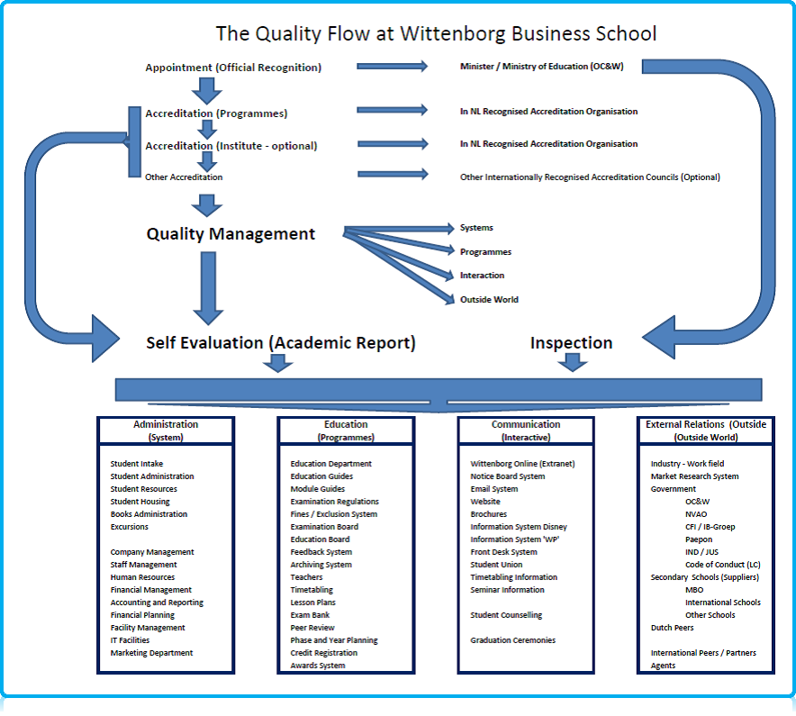 The Quality Flow at Wittenborg University