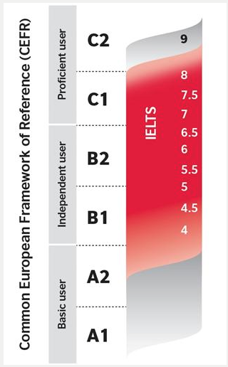 IELTS compared to the Common European Framework