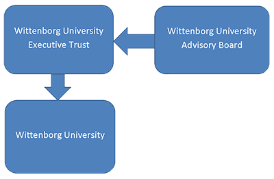 Wittenborg University is owned by a Trust