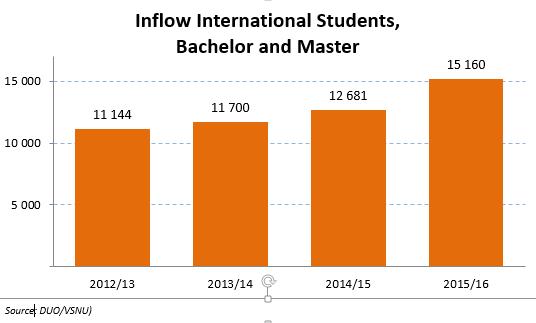 Rise in International Students Bump Up Dutch Student Population - VSNU