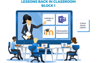 In-classroom and Online Teaching and Learning Combined for all students