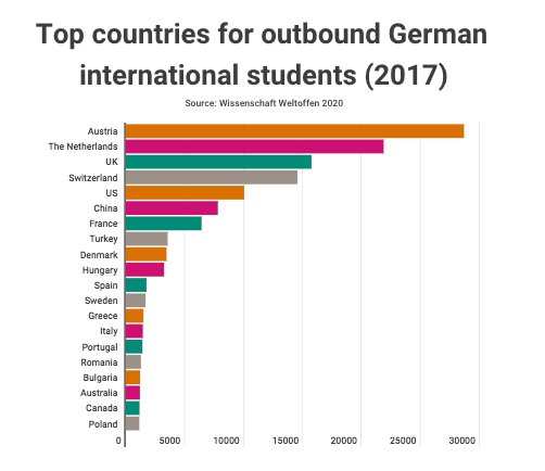Netherlands may Benefit from Decline in German Students to UK