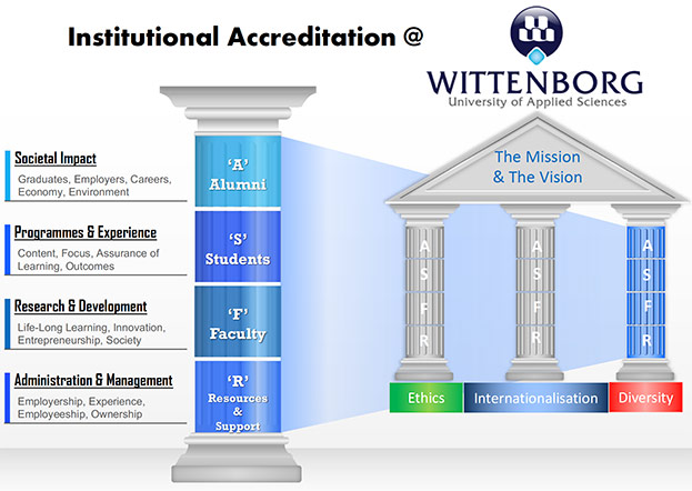 Shift-from-Programme-Accreditation-to-Institutional-Accreditation-for-Dutch-Universities-1