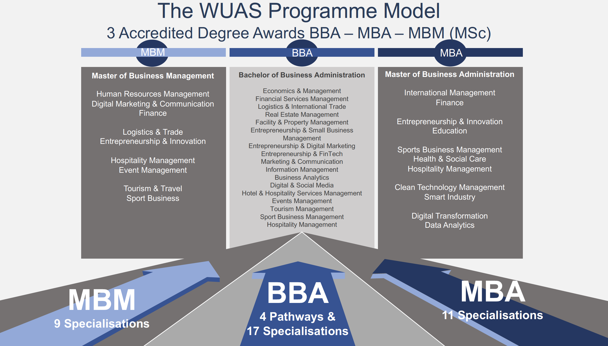 WUAS-Business-School-Programme-Concepts