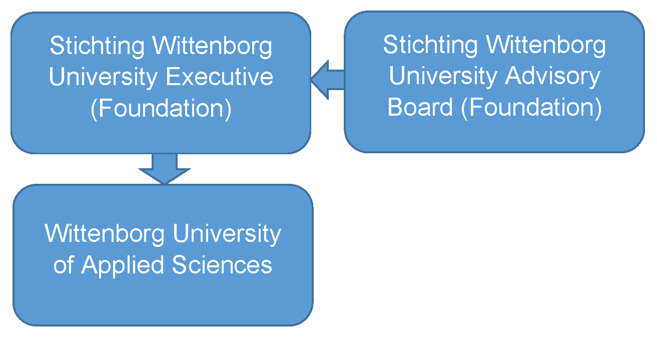 Wittenborg University of Applied Sciences is owned by a not-for-profit foundation