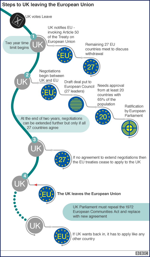 Steps to UK leaving the European Union