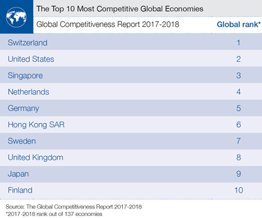 Netherlands Ready for 4th Industrial Revolution as Country Ranked 4th most Competitive Economy
